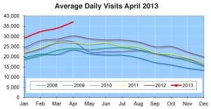 www.sibcycline.com web traffic