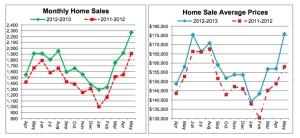 Sales charts courtesy of the Cincinnati Area Board of Realtors®
