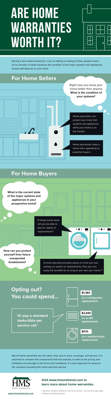 Are Home Warranties Worth It.jpg
